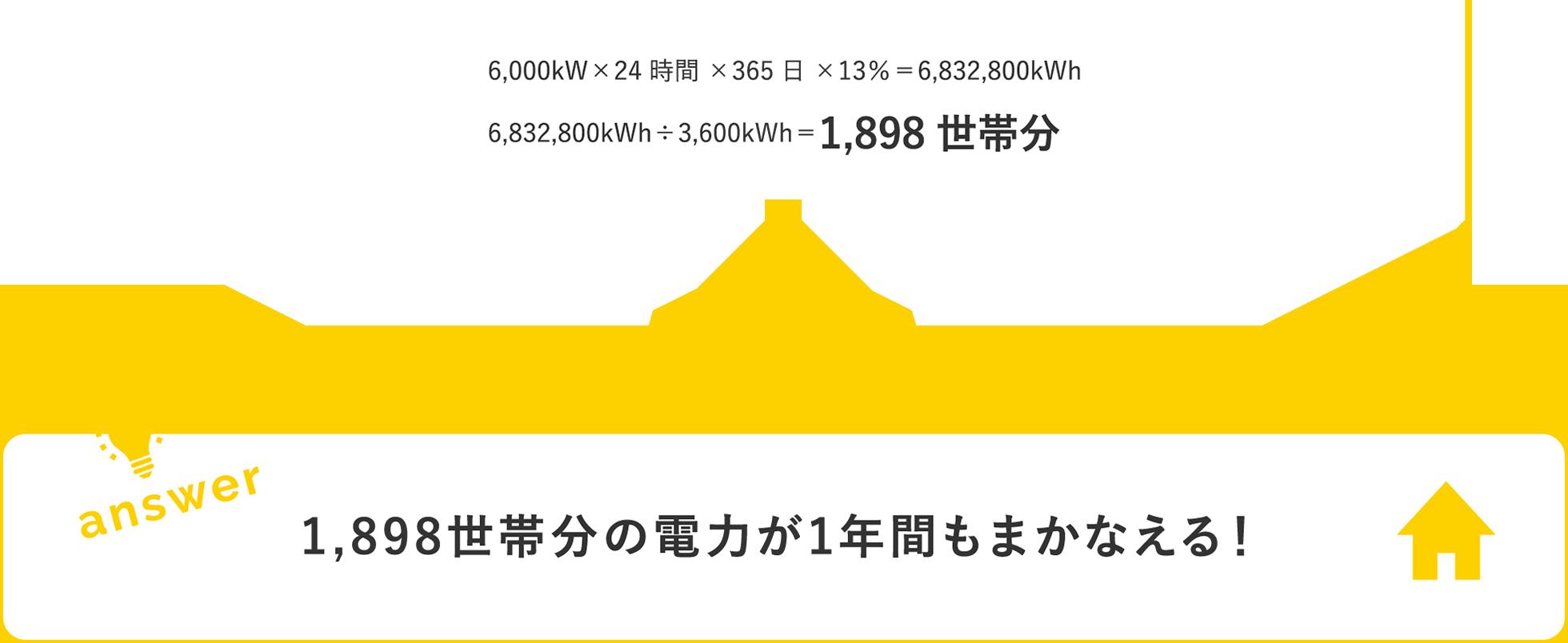 1,898世帯分!1,898世帯分の電力が1年間もまかなえる!