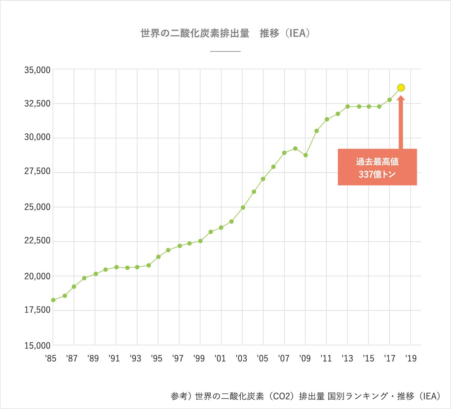 世界の二酸化炭素排出量 推移(IEA)